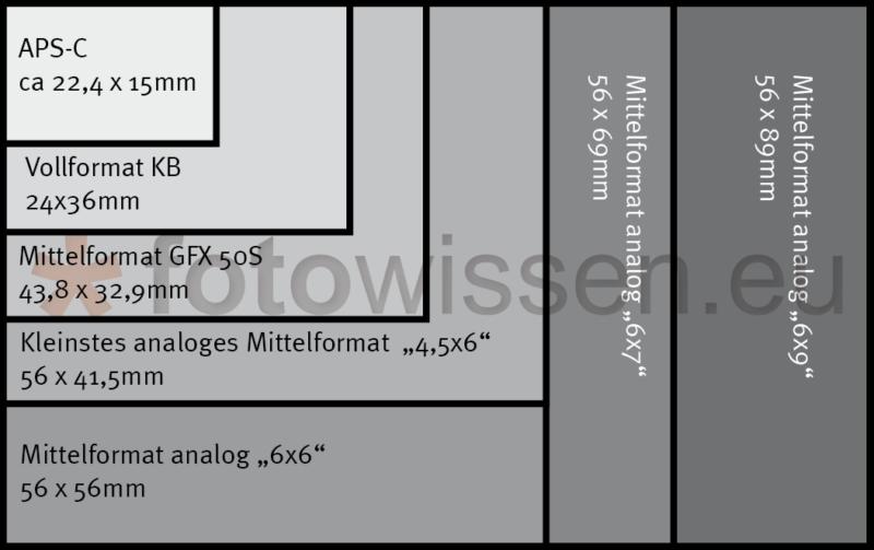 Analoge Mittelformatkamera Filmgrößen und Digitalkamera Sensorgroessen im Vergleich
