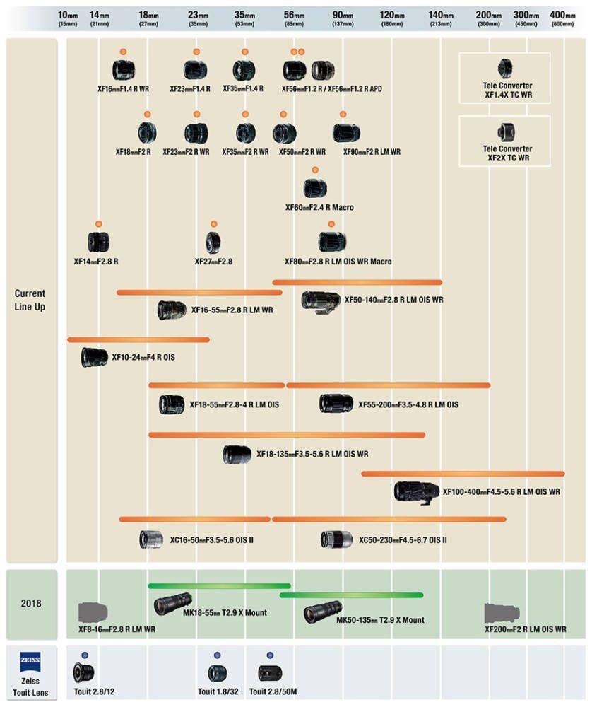 Fujifilm X-Bajonett Objektiv Roadmap